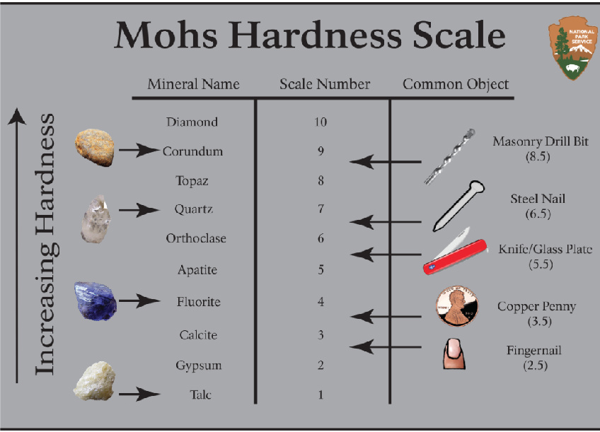 Number from moh's scale to explain the hardness of a peridot?